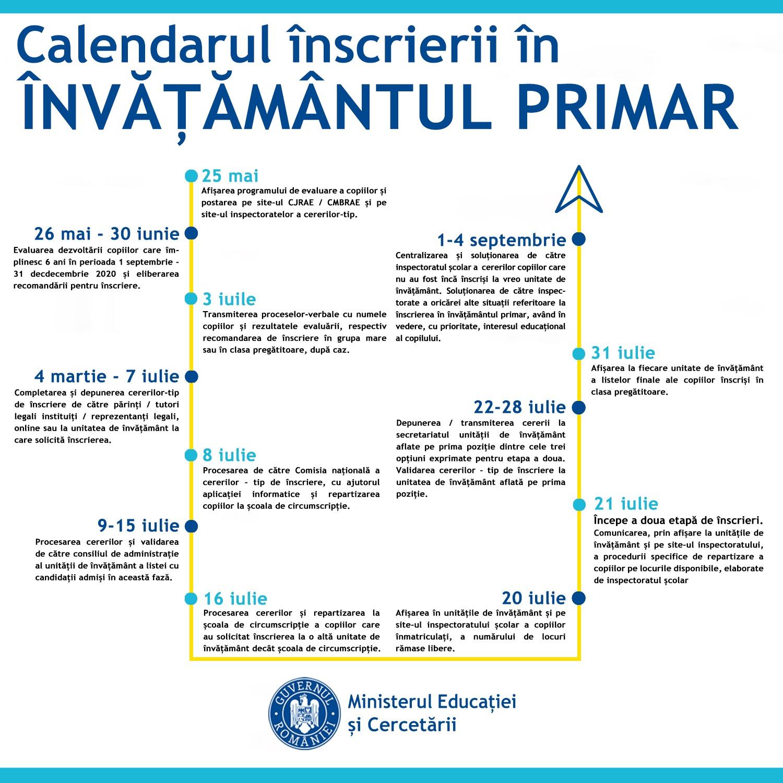 Calendar nou inscriere invatamant primar