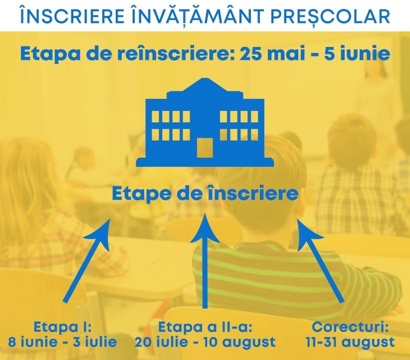Procedura și calendarul privind înscrierea/reînscrierea în învățământul preșcolar pentru anul școlar 2020-2021